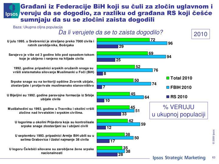 Građani iz Federacije BiH koji su čuli za zločin uglavnom i veruju da se dogodio, za razliku od građana RS koji češće sumnjaju da su se zločini zaista dogodili