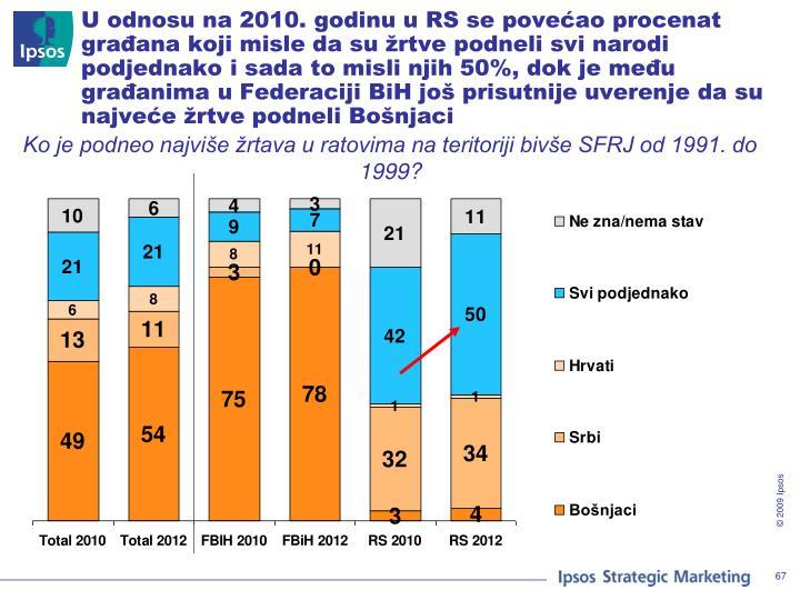 U odnosu na 2010. godinu u RS se povećao procenat građana koji misle da su žrtve podneli svi narodi podjednako i sada to misli njih 50%, dok je među građanima u Federaciji BiH još prisutnije uverenje da su najveće žrtve podneli Bošnjaci