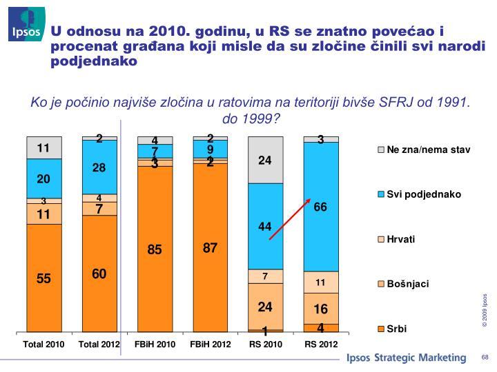 U odnosu na 2010. godinu, u RS se znatno povećao i procenat građana koji misle da su zločine činili svi narodi podjednako
