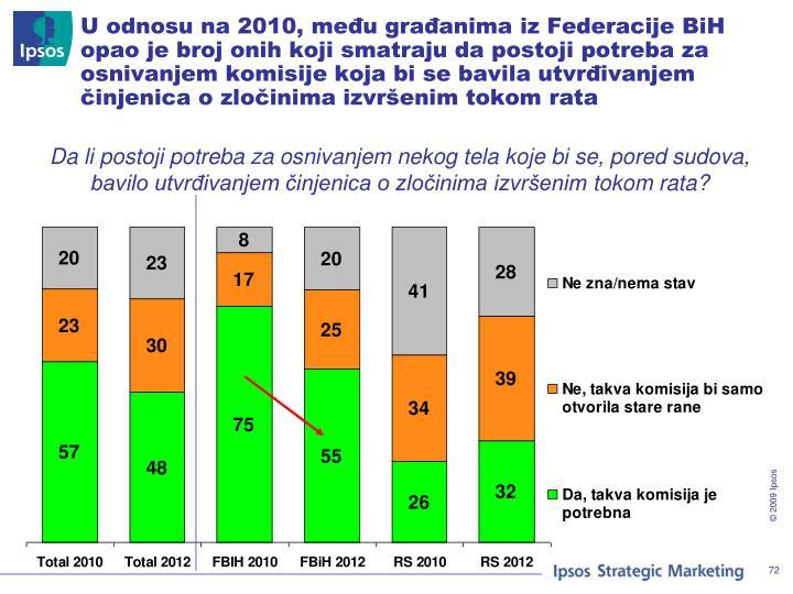 U odnosu na 2010, među građanima iz Federacije BiH opao je broj onih koji smatraju da postoji potreba za osnivanjem komisije koja bi se bavila utvrđivanjem činjenica o zločinima izvršenim tokom rata