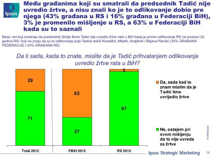 Među građanima koji su smatrali da predsednik Tadić nije uvredio žrtve, a nisu znali