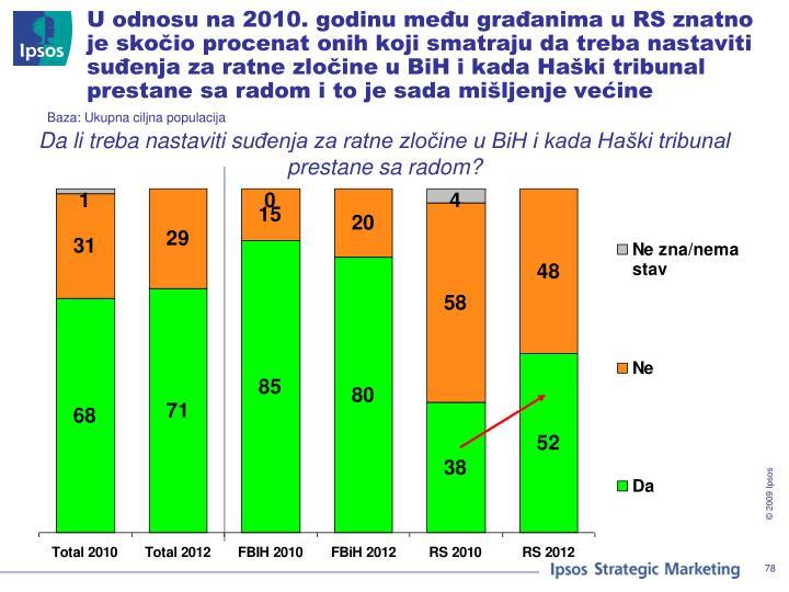 U odnosu na 2010. godinu među građanima u RS znatno je skočio procenat onih koji smatraju da treba nastaviti suđenja za ratne zločine u BiH i kada Haški tribunal prestane sa radom i to je sada mišljenje većine