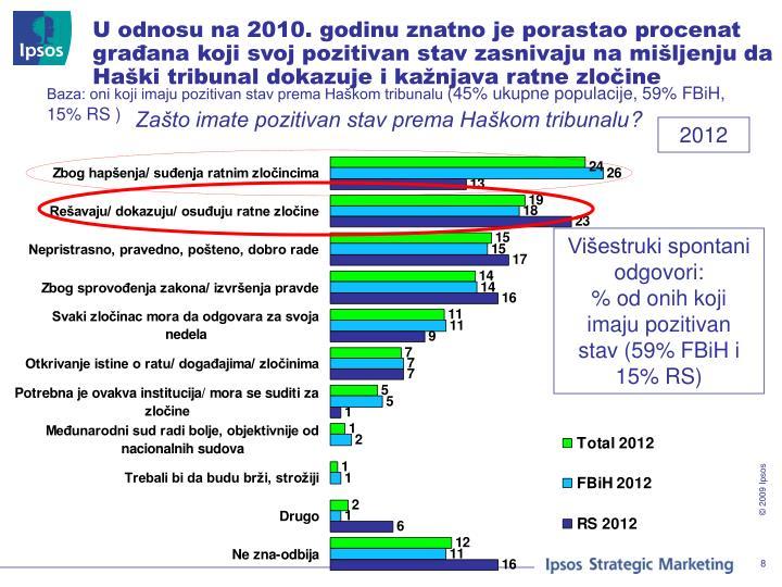 U odnosu na 2010. godinu znatno je porastao procenat građana koji svoj pozitivan stav zasnivaju na mišljenju da Haški tribunal dokazuje i kažnjava ratne zločine
