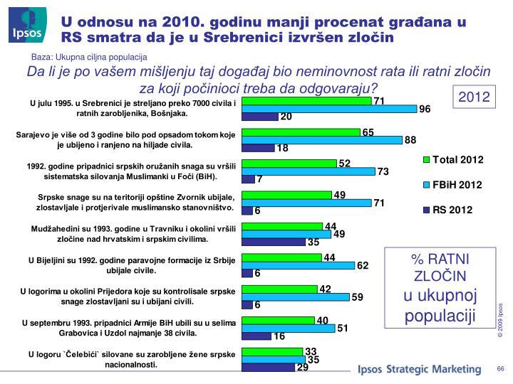 U odnosu na 2010. godinu manji procenat građana