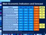 main economic indicators and forecast