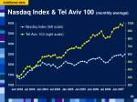 nasdaq index tel aviv 100 monthly average