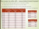 recovery write offs associated moral hazard