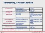 verordening overzicht per item