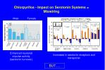 chlorpyrifos impact on serotonin systems miswiring