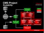 cms project scalability