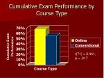 cumulative exam performance by course type