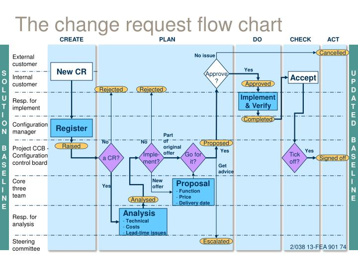 the change request flow chart n.