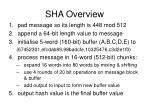 sha overview