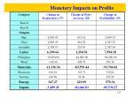 monetary impacts on profits