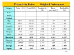 productivity ratios weighted performance