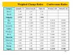 weighted change ratios cost revenue ratios