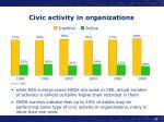 civic activity in organizations