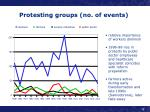 protesting groups no of events