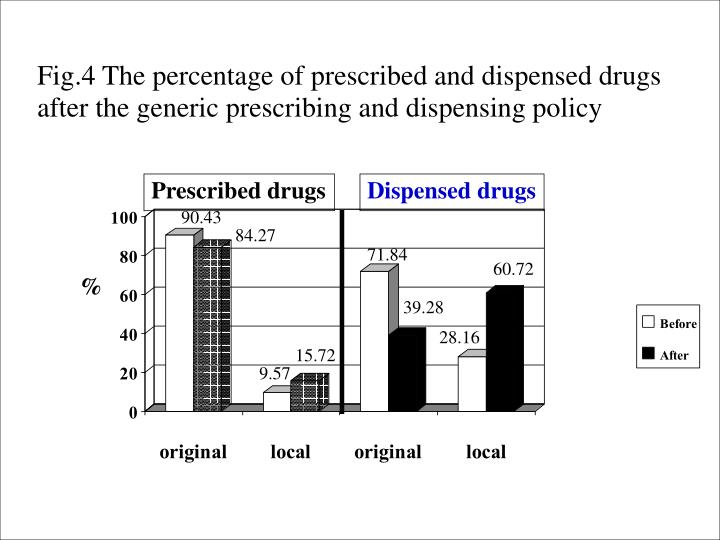 Fig.4 The percentage of prescribed and dispensed drugs after the generic prescribing and dispensing policy