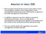 analysis of table did
