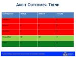 audit outcomes trend
