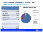 basic service delivery and bulk infrastructure2