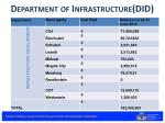 department of infrastructure did