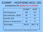 ecmwf ncep emc nco od comparison for global wx climate