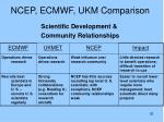 ncep ecmwf ukm comparison2