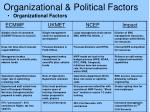 organizational political factors