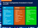 foreign companies invested in israel examples