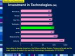 investment in technologies m