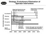 strategy evolutionary elimination of operator intervention