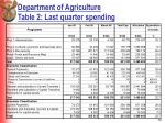 department of agriculture table 2 last quarter spending