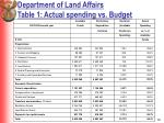 department of land affairs table 1 actual spending vs budget