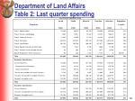 department of land affairs table 2 last quarter spending