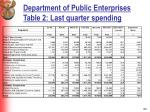 department of public enterprises table 2 last quarter spending