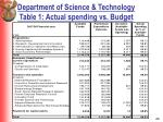 department of science technology table 1 actual spending vs budget