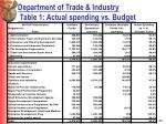 department of trade industry table 1 actual spending vs budget
