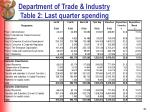 department of trade industry table 2 last quarter spending