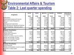environmental affairs tourism table 2 last quarter spending