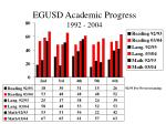 egusd academic progress 1992 2004