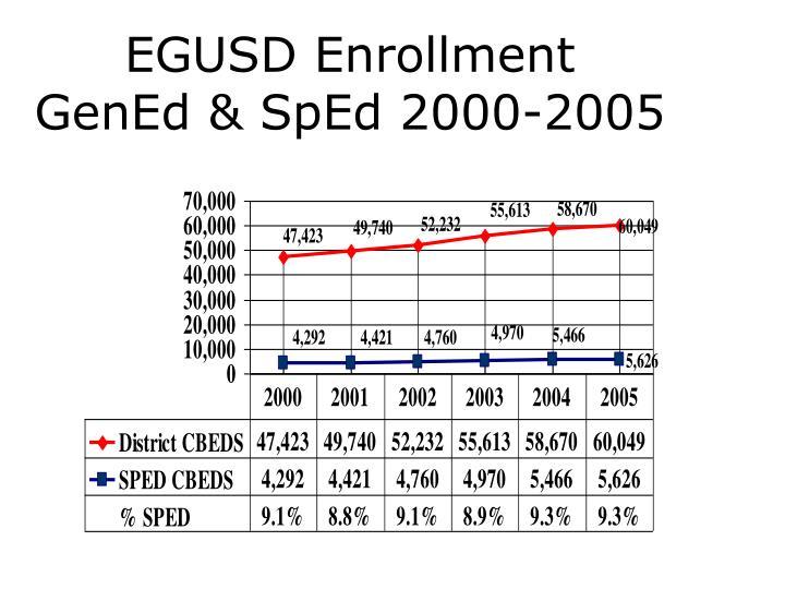 EGUSD Enrollment
