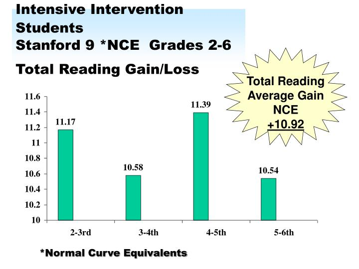 Intensive Intervention Students