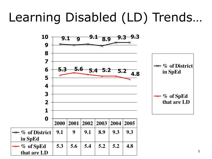 Learning Disabled (LD) Trends…