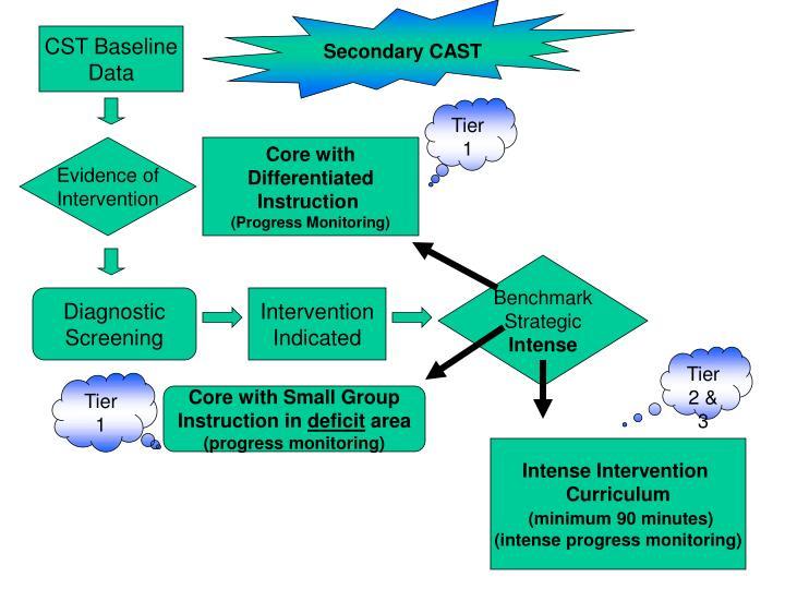 Secondary CAST