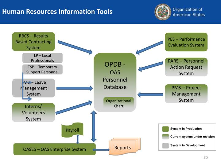 human resource information system local studies Review of related literature human resource (hr) many studies about international organizations have been undertaken.
