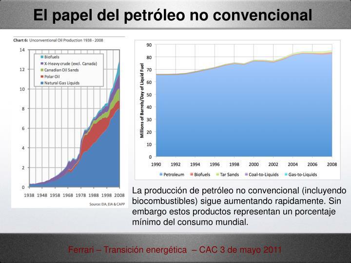 El papel del petróleo no convencional