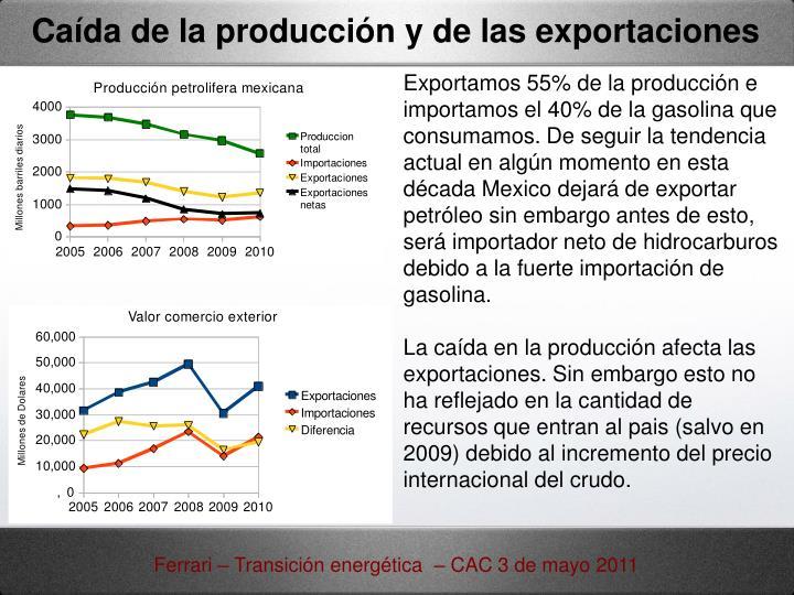 Caída de la producción y de las exportaciones