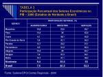 tabela 3 participa o percentual dos setores econ micos no pib 2000 estados do nordeste e brasil